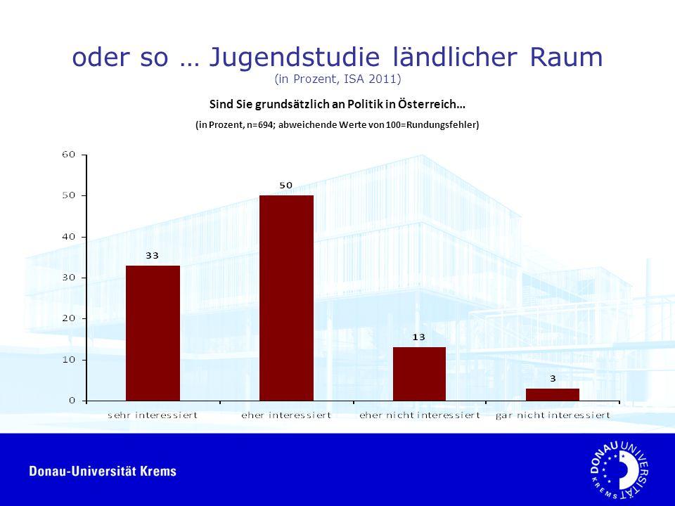 oder so … Jugendstudie ländlicher Raum (in Prozent, ISA 2011) Sind Sie grundsätzlich an Politik in Österreich… (in Prozent, n=694; abweichende Werte von 100=Rundungsfehler)