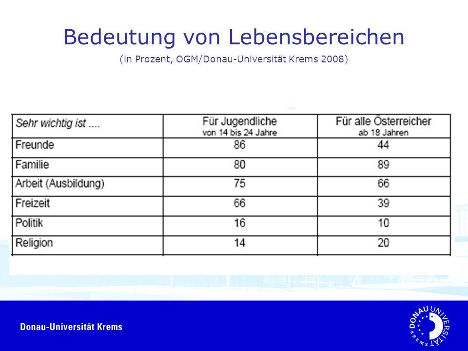 Bedeutung von Lebensbereichen (in Prozent, OGM/Donau-Universität Krems 2008)