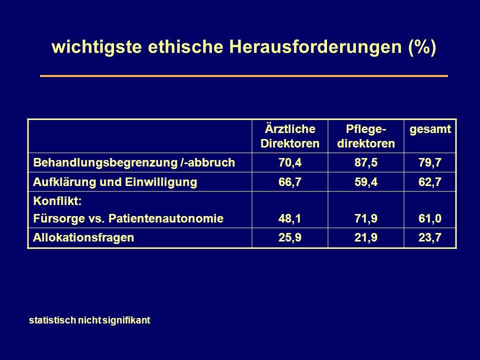 wichtigste ethische Herausforderungen (%) Ärztliche Direktoren Pflege- direktoren gesamt Behandlungsbegrenzung /-abbruch70,487,579,7 Aufklärung und Einwilligung66,759,462,7 Konflikt: Fürsorge vs.
