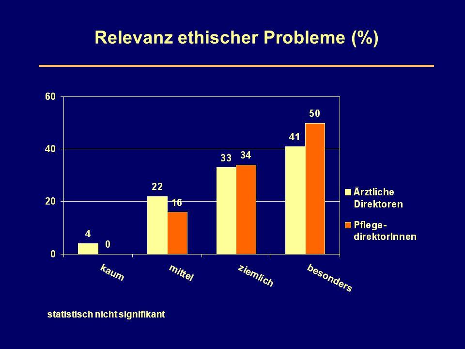 Relevanz ethischer Probleme (%) statistisch nicht signifikant