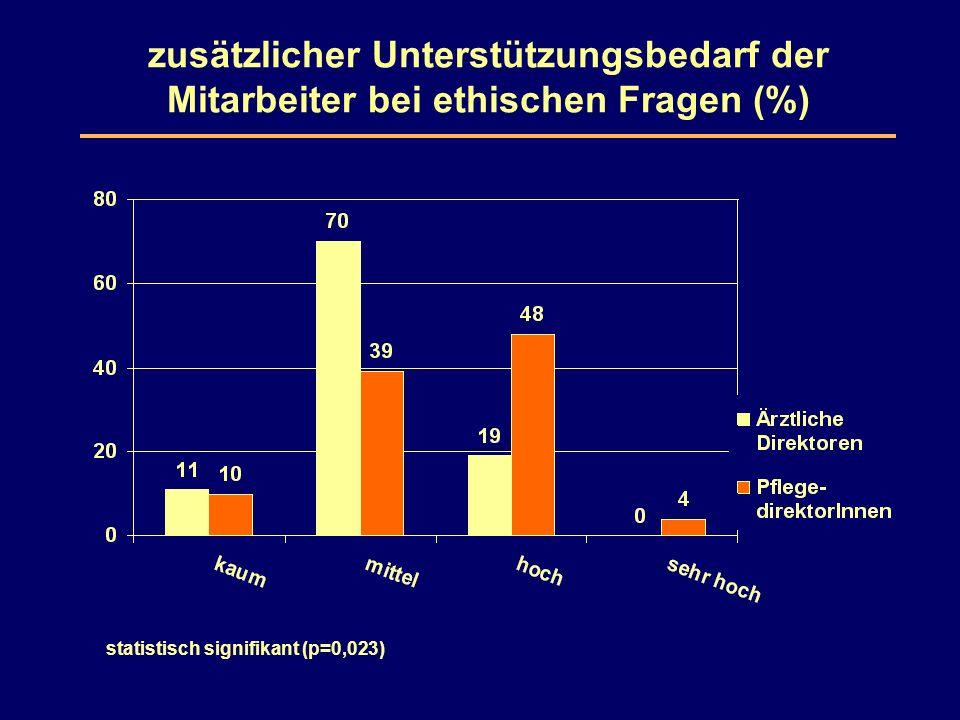 zusätzlicher Unterstützungsbedarf der Mitarbeiter bei ethischen Fragen (%) statistisch signifikant (p=0,023)