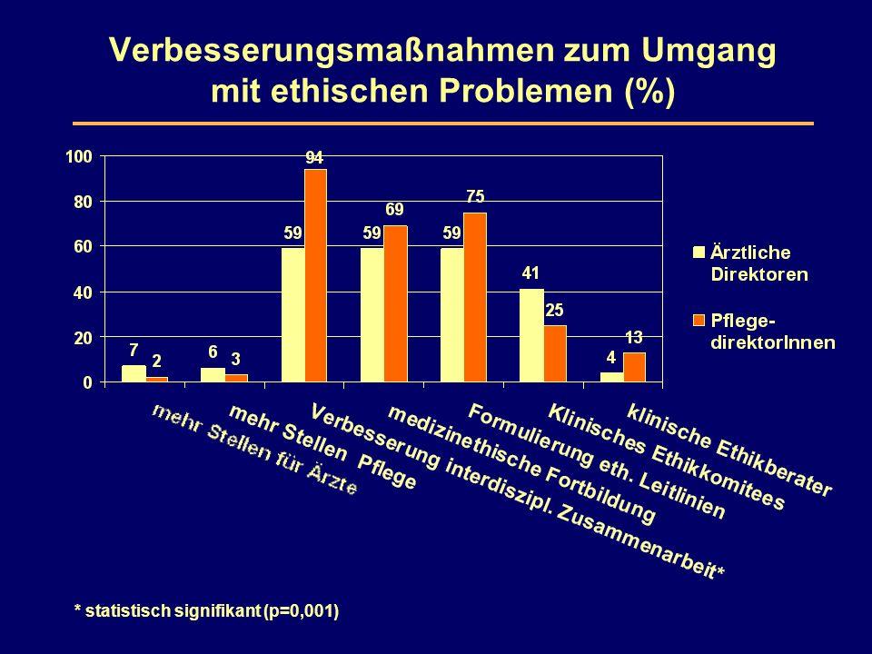 Verbesserungsmaßnahmen zum Umgang mit ethischen Problemen (%) * statistisch signifikant (p=0,001)