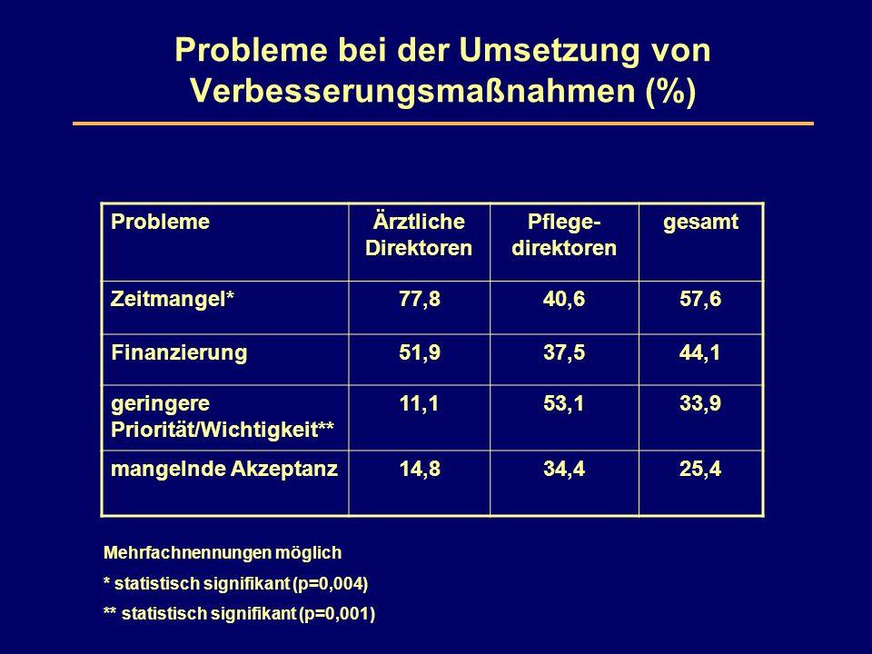 Probleme bei der Umsetzung von Verbesserungsmaßnahmen (%) ProblemeÄrztliche Direktoren Pflege- direktoren gesamt Zeitmangel*77,840,657,6 Finanzierung51,937,544,1 geringere Priorität/Wichtigkeit** 11,153,133,9 mangelnde Akzeptanz14,834,425,4 Mehrfachnennungen möglich * statistisch signifikant (p=0,004) ** statistisch signifikant (p=0,001)