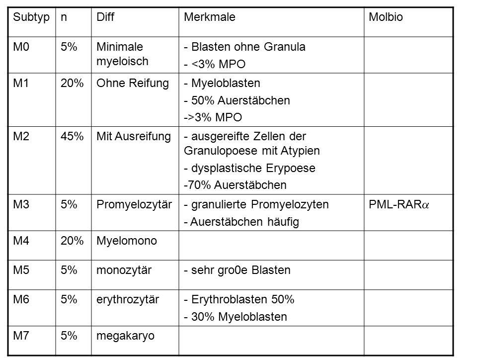SubtypnDiffMerkmaleMolbio M05%Minimale myeloisch - Blasten ohne Granula - <3% MPO M120%Ohne Reifung- Myeloblasten - 50% Auerstäbchen ->3% MPO M245%Mit Ausreifung- ausgereifte Zellen der Granulopoese mit Atypien - dysplastische Erypoese -70% Auerstäbchen M35%Promyelozytär- granulierte Promyelozyten - Auerstäbchen häufig PML-RAR  M420%Myelomono M55%monozytär- sehr gro0e Blasten M65%erythrozytär- Erythroblasten 50% - 30% Myeloblasten M75%megakaryo