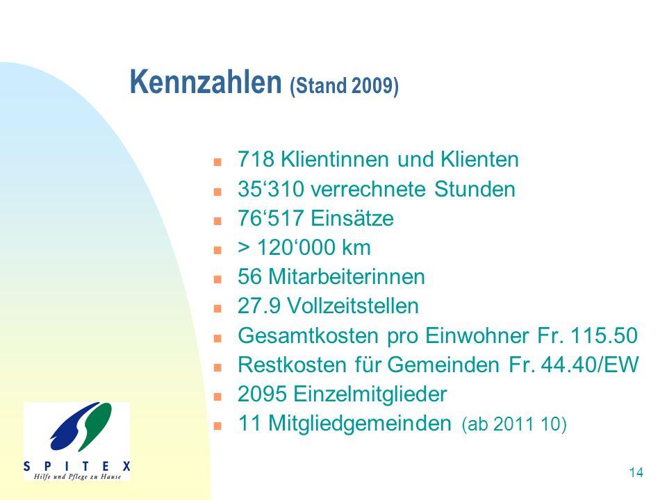 14 Kennzahlen (Stand 2009) 718 Klientinnen und Klienten 35'310 verrechnete Stunden 76'517 Einsätze > 120'000 km 56 Mitarbeiterinnen 27.9 Vollzeitstellen Gesamtkosten pro Einwohner Fr.