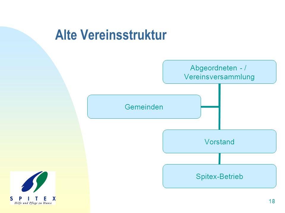 18 Alte Vereinsstruktur Abgeordneten - / Vereinsversammlun g Vorstand Spitex-Betrieb Gemeinden