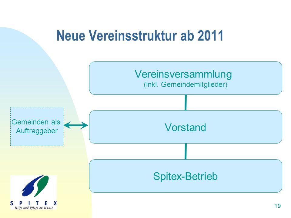 19 Neue Vereinsstruktur ab 2011 Vereinsversammlung (inkl. Gemeindemitglieder) Vorstand Spitex-Betrieb Gemeinden als Auftraggeber