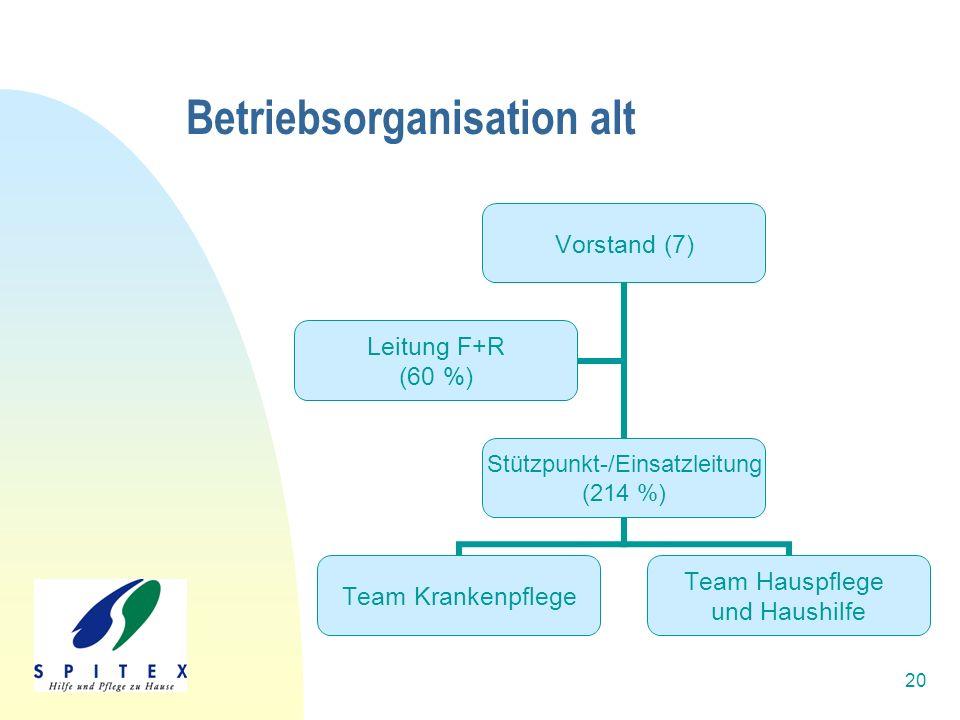 20 Betriebsorganisation alt Vorstand (7) Stützpunkt- /Einsatzleitung (214 %) Team Krankenpflege Team Hauspflege und Haushilfe Leitung F+R (60 %)