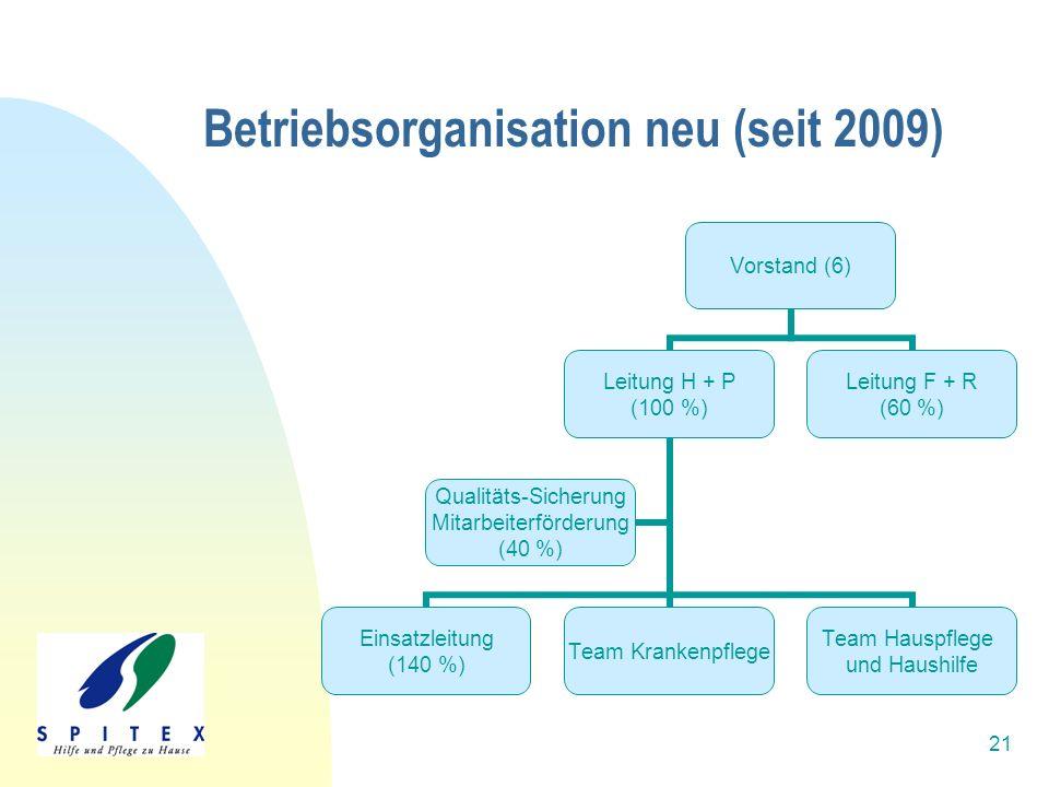21 Betriebsorganisation neu (seit 2009) Vorstand (6) Leitung H + P (100 %) Einsatzleitung (140 %) Team Krankenpflege Team Hauspflege und Haushilfe Qualitäts-Sicherung Mitarbeiterförderung (40 %) Leitung F + R (60 %)