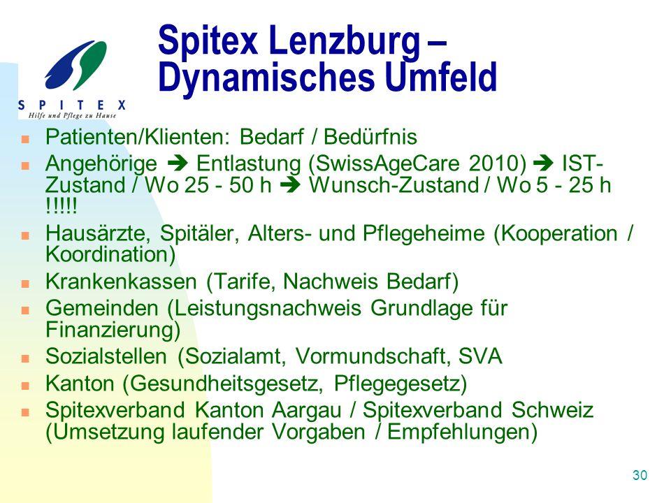 30 Spitex Lenzburg – Dynamisches Umfeld Patienten/Klienten: Bedarf / Bedürfnis Angehörige  Entlastung (SwissAgeCare 2010)  IST- Zustand / Wo 25 - 50 h  Wunsch-Zustand / Wo 5 - 25 h !!!!.