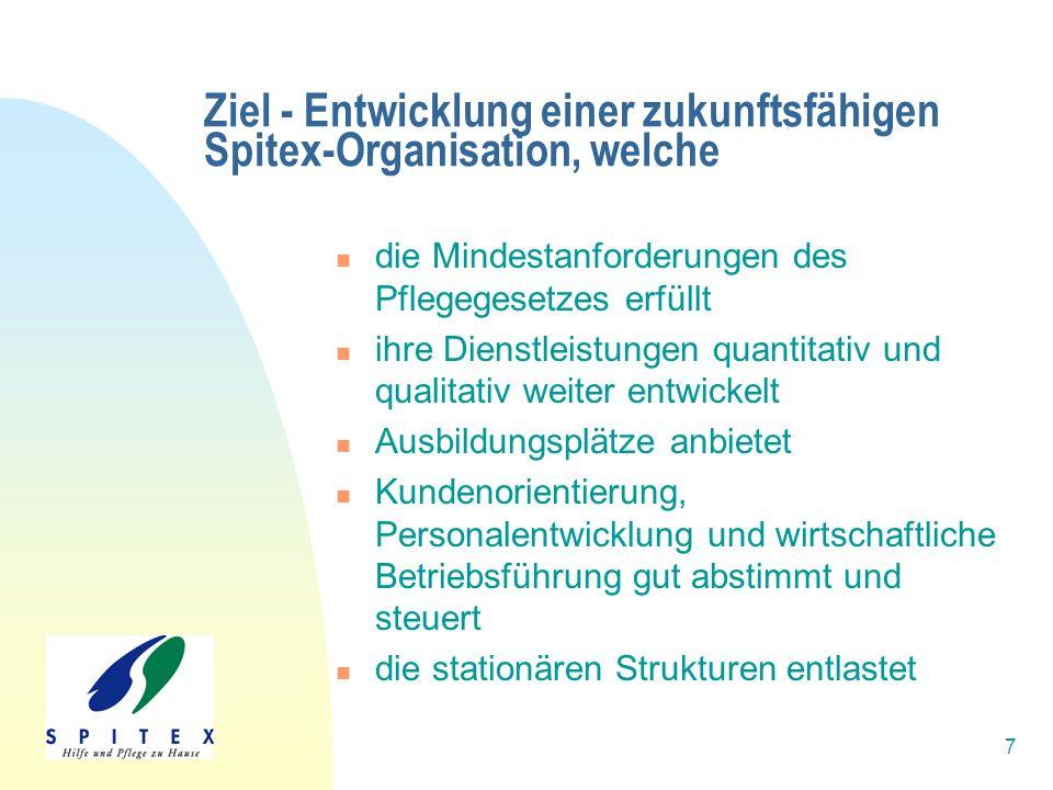 7 Ziel - Entwicklung einer zukunftsfähigen Spitex-Organisation, welche die Mindestanforderungen des Pflegegesetzes erfüllt ihre Dienstleistungen quant