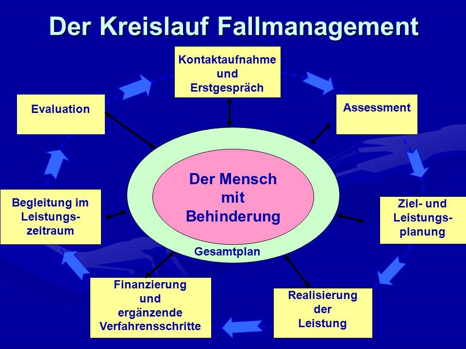Der Kreislauf Fallmanagement Kontaktaufnahme und Erstgespräch Finanzierung und ergänzende Verfahrensschritte Assessment Realisierung der Leistung Eval