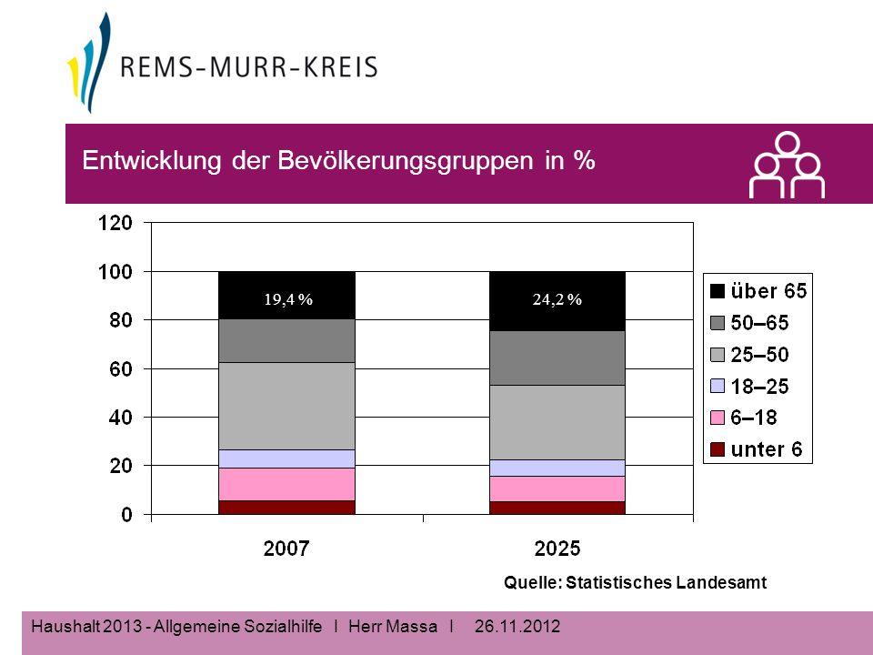 26.11.2012Haushalt 2013 - Allgemeine Sozialhilfe I Herr Massa I Entwicklung der Bevölkerungsgruppen in % Quelle: Statistisches Landesamt 24,2 %19,4 %