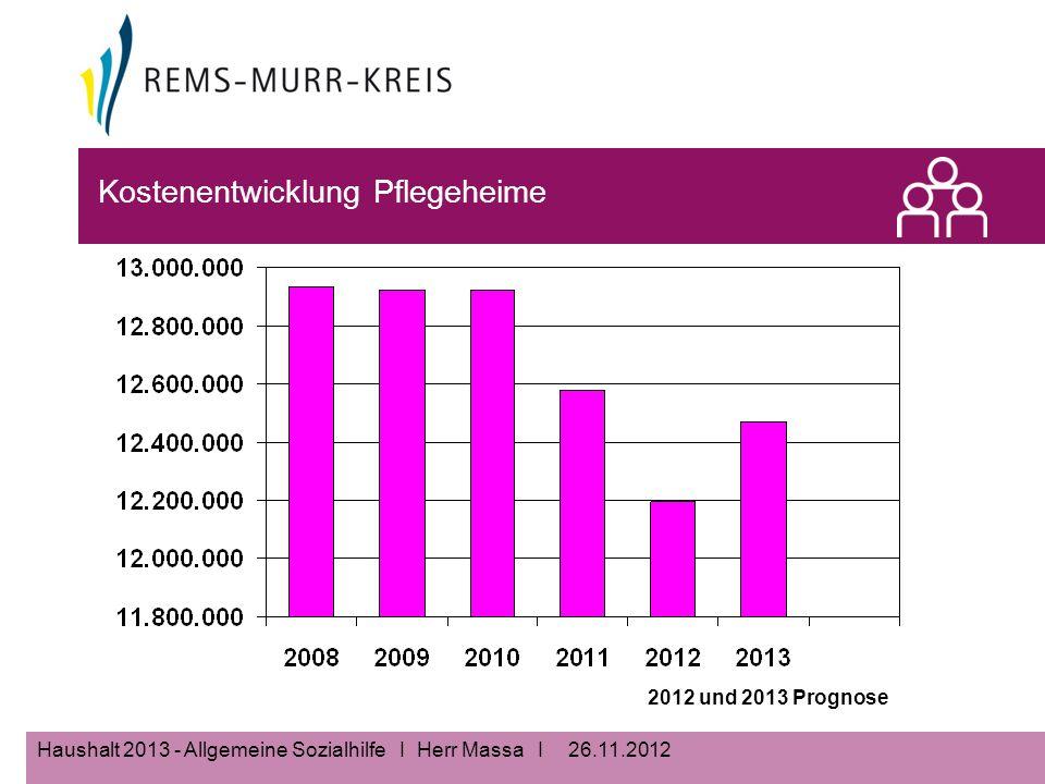 26.11.2012Haushalt 2013 - Allgemeine Sozialhilfe I Herr Massa I Kostenentwicklung Pflegeheime 2012 und 2013 Prognose