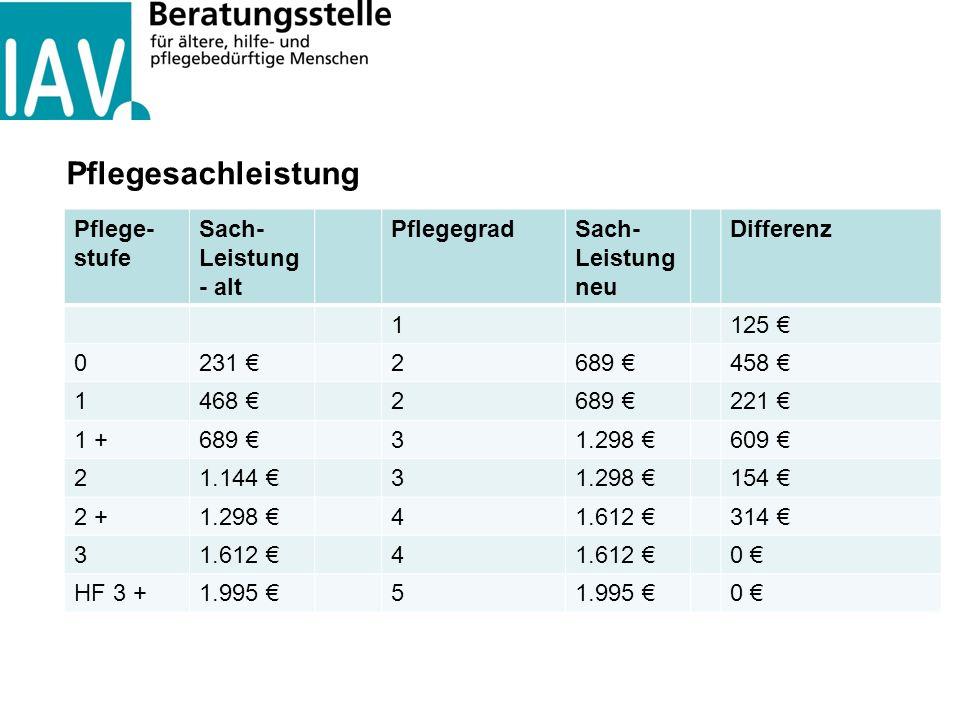 Pflegesachleistung Pflege- stufe Sach- Leistung - alt PflegegradSach- Leistung neu Differenz 1125 € 0231 €2689 €458 € 1468 €2689 €221 € 1 +689 €31.298