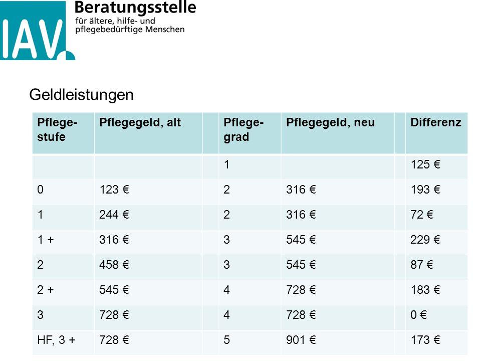 Geldleistungen Pflege- stufe Pflegegeld, altPflege- grad Pflegegeld, neuDifferenz 1125 € 0123 €2316 €193 € 1244 €2316 €72 € 1 +316 €3545 €229 € 2458 €