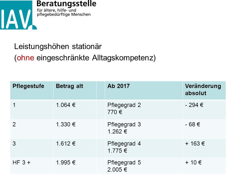 Leistungshöhen stationär (ohne eingeschränkte Alltagskompetenz) PflegestufeBetrag altAb 2017Veränderung absolut 11.064 €Pflegegrad 2 770 € - 294 € 21.