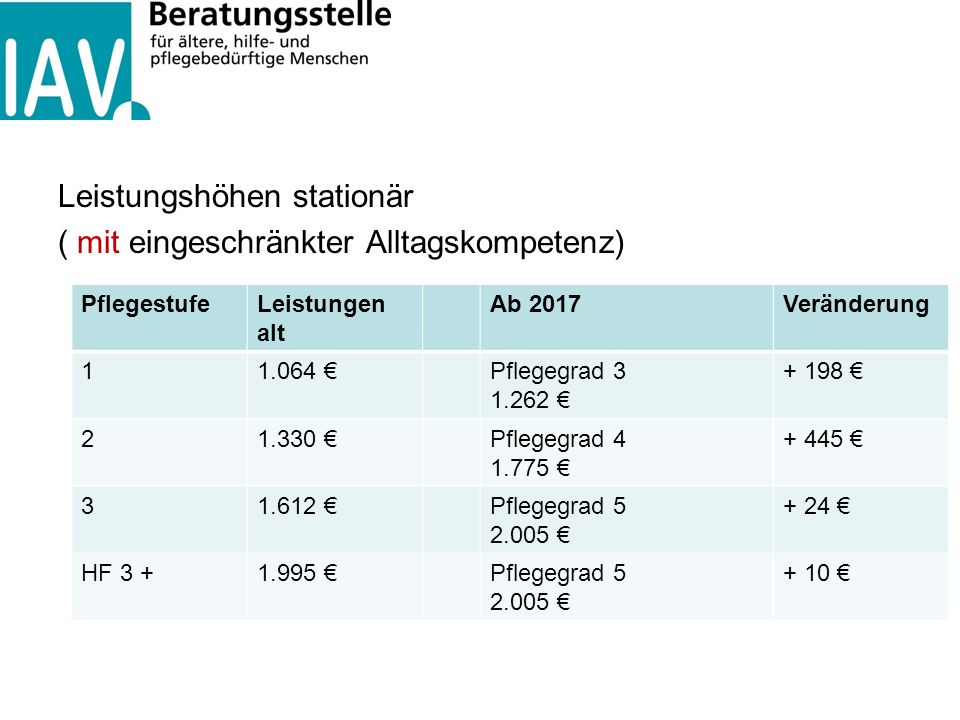 Leistungshöhen stationär ( mit eingeschränkter Alltagskompetenz) PflegestufeLeistungen alt Ab 2017Veränderung 11.064 €Pflegegrad 3 1.262 € + 198 € 21.
