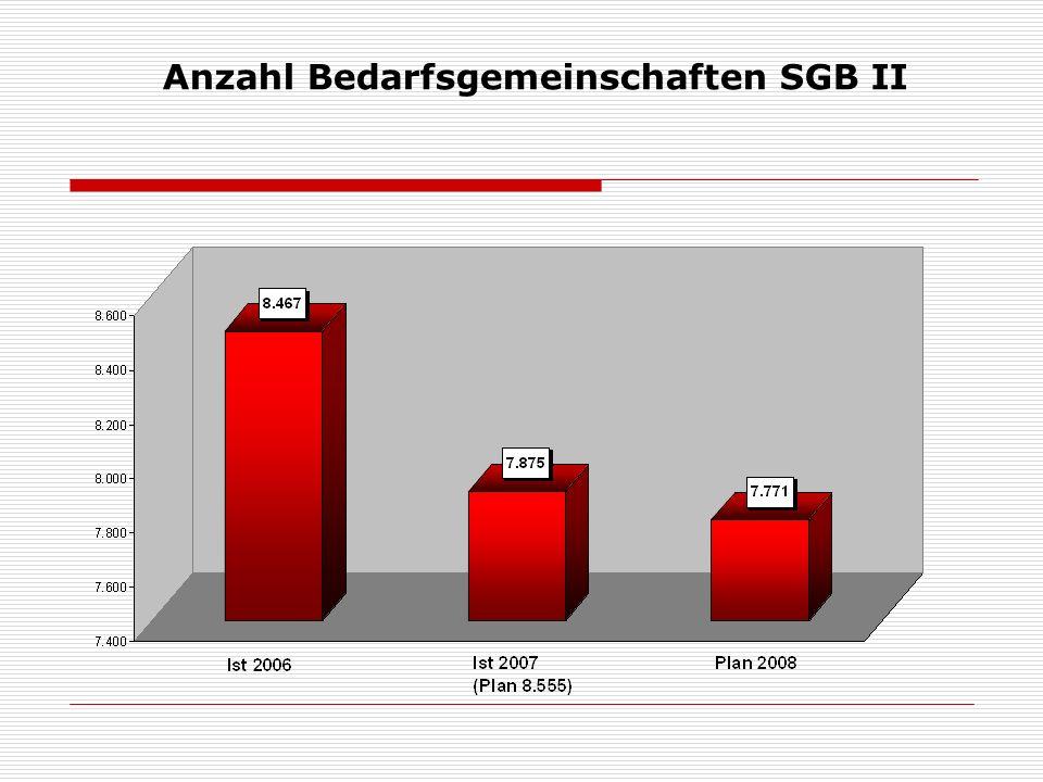 Anzahl Bedarfsgemeinschaften SGB II