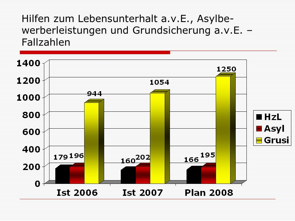 Hilfen zum Lebensunterhalt a.v.E., Asylbe- werberleistungen und Grundsicherung a.v.E. – Fallzahlen