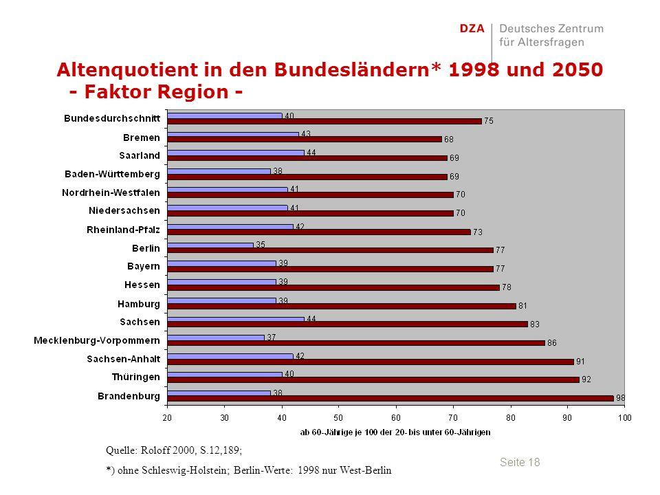 Seite 18 Altenquotient in den Bundesländern* 1998 und 2050 - Faktor Region - Quelle: Roloff 2000, S.12,189; *) ohne Schleswig-Holstein; Berlin-Werte: 1998 nur West-Berlin