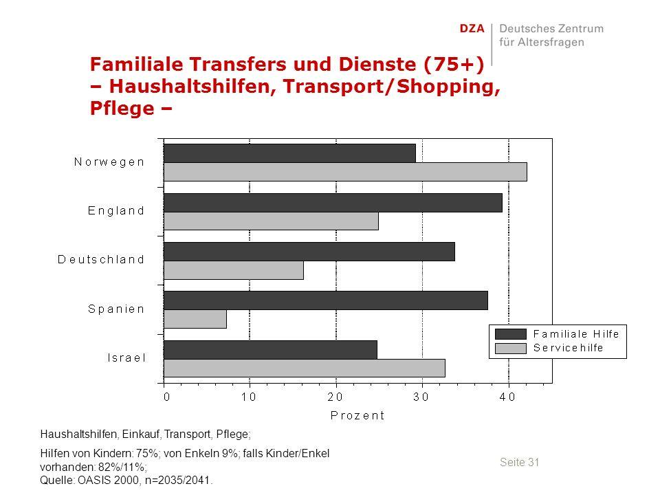 Seite 31 Familiale Transfers und Dienste (75+) – Haushaltshilfen, Transport/Shopping, Pflege – Haushaltshilfen, Einkauf, Transport, Pflege; Hilfen von Kindern: 75%; von Enkeln 9%; falls Kinder/Enkel vorhanden: 82%/11%; Quelle: OASIS 2000, n=2035/2041.