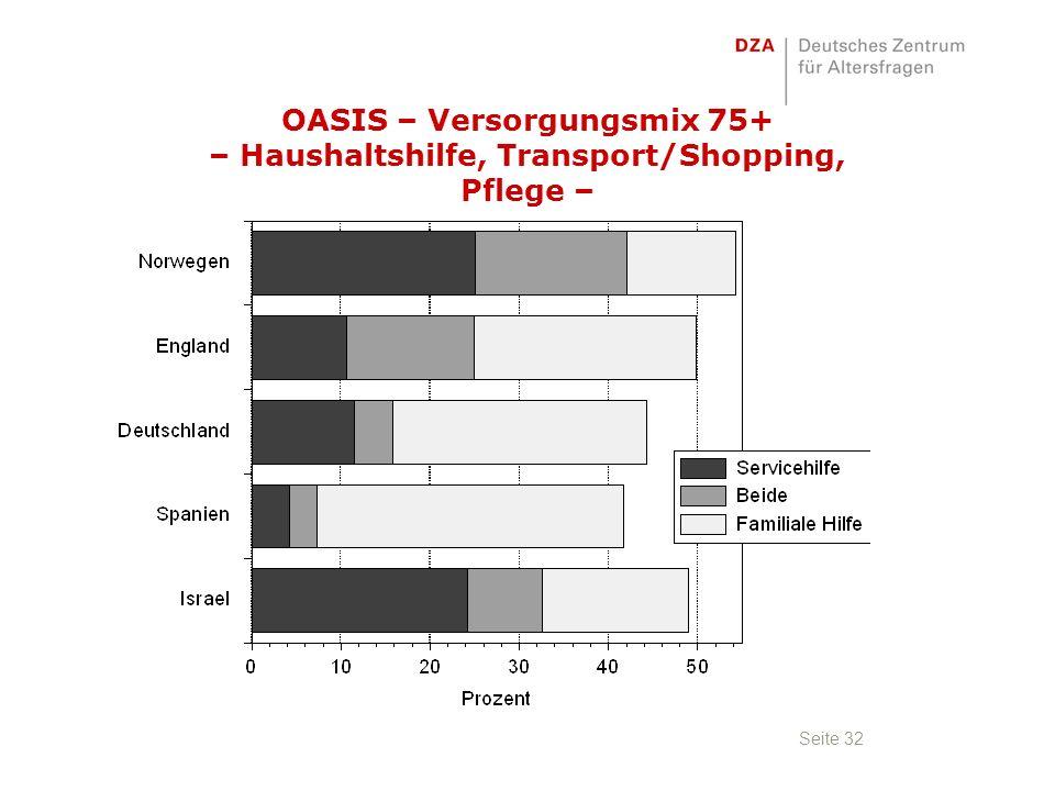 Seite 32 OASIS – Versorgungsmix 75+ – Haushaltshilfe, Transport/Shopping, Pflege –