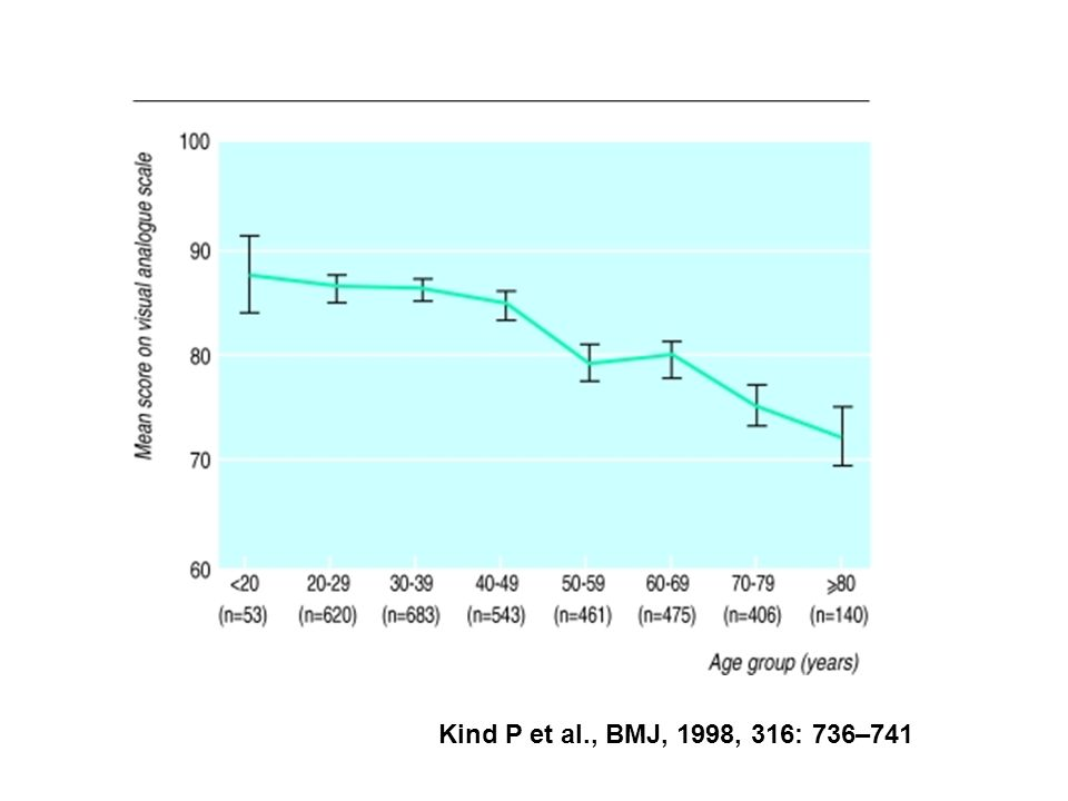 Kind P et al., BMJ, 1998, 316: 736–741