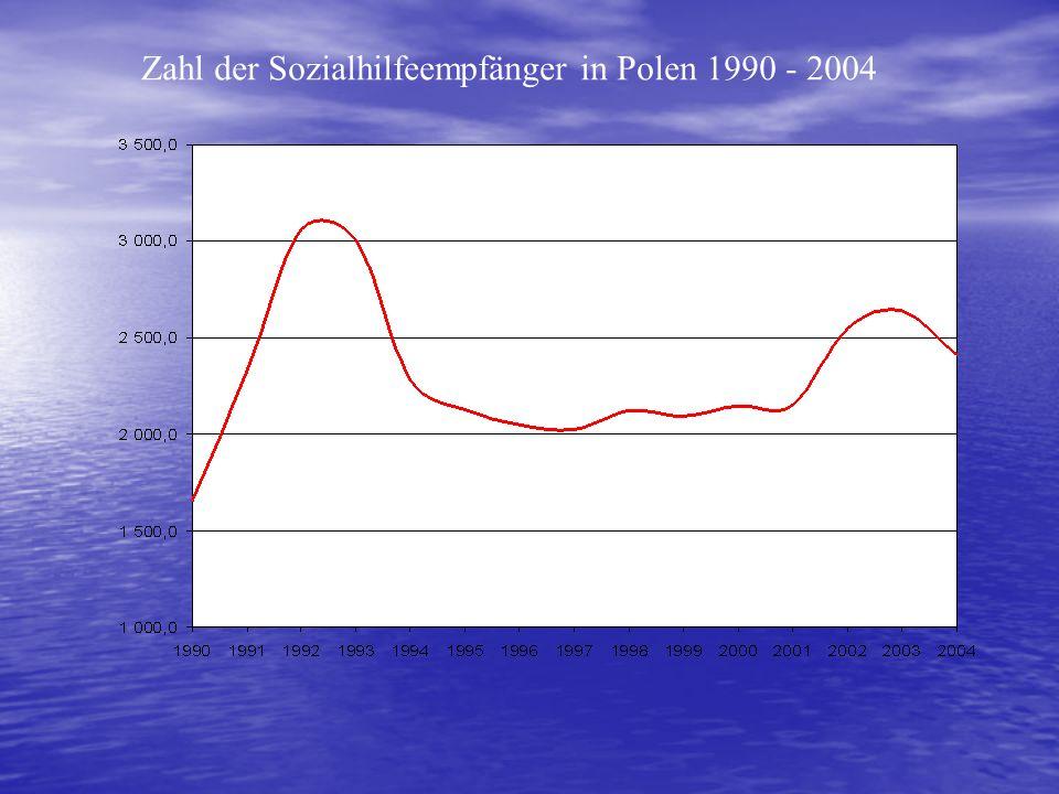 Zahl der Sozialhilfeempfänger in Polen 1990 - 2004