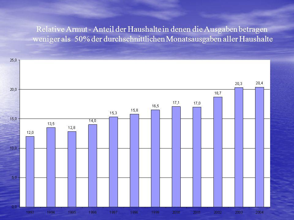 Relative Armut - Anteil der Haushalte in denen die Ausgaben betragen weniger als 50% der durchschnittlichen Monatsausgaben aller Haushalte
