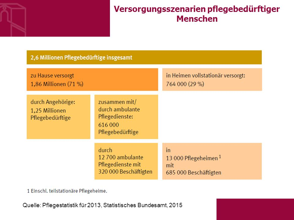 Versorgungsszenarien pflegebedürftiger Menschen Quelle: Pflegestatistik für 2013, Statistisches Bundesamt, 2015
