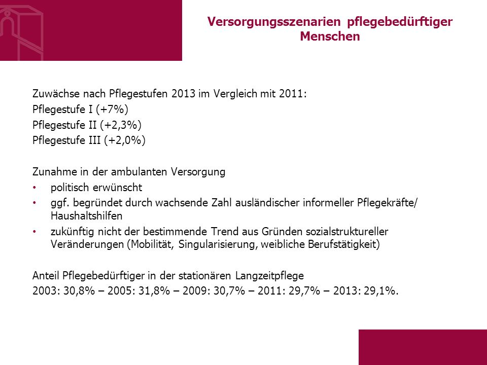 Versorgungsszenarien pflegebedürftiger Menschen Zuwächse nach Pflegestufen 2013 im Vergleich mit 2011: Pflegestufe I (+7%) Pflegestufe II (+2,3%) Pflegestufe III (+2,0%) Zunahme in der ambulanten Versorgung politisch erwünscht ggf.