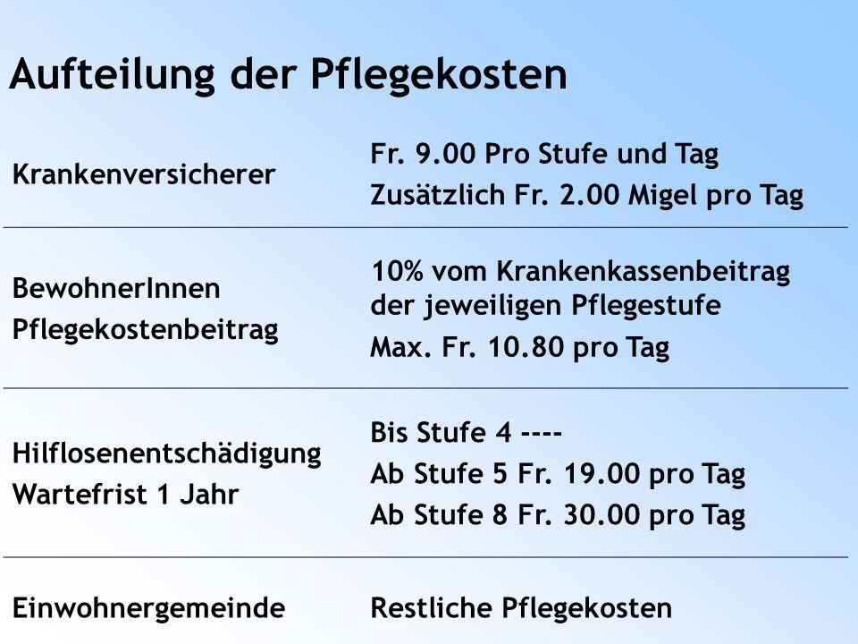 Aufteilung der Pflegekosten Krankenversicherer Fr.