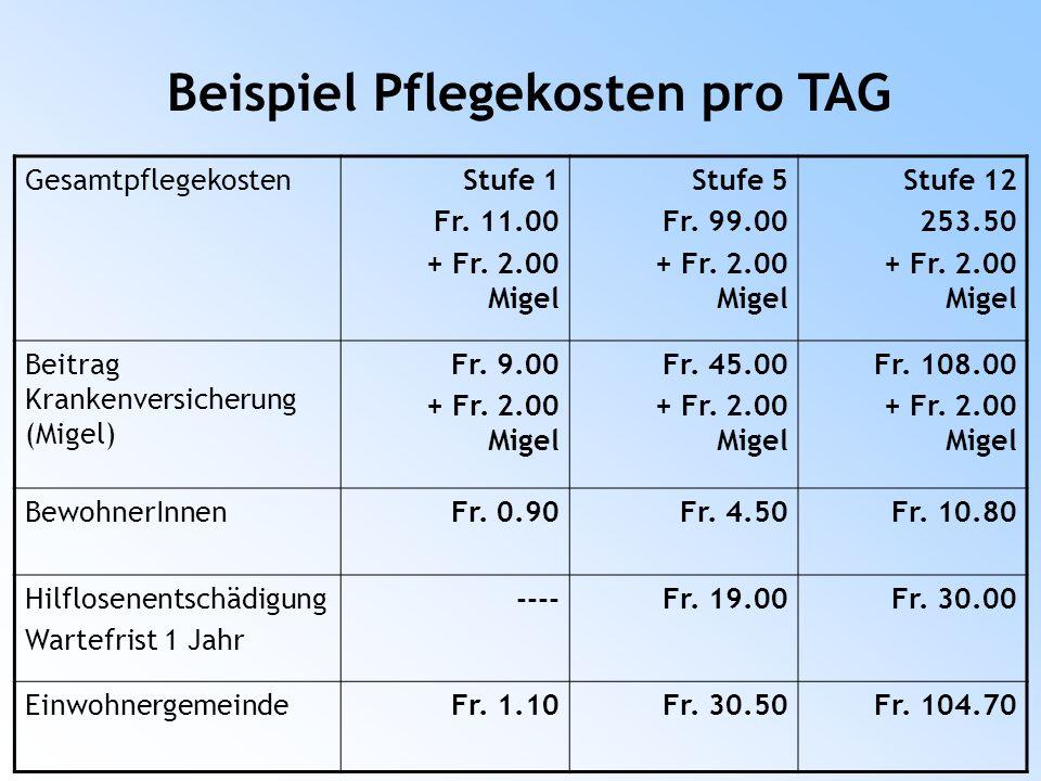 GesamtpflegekostenStufe 1 Fr. 11.00 + Fr. 2.00 Migel Stufe 5 Fr.