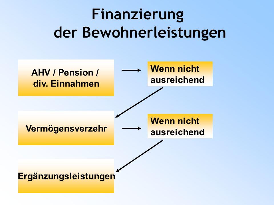 Finanzierung der Bewohnerleistungen AHV / Pension / div.