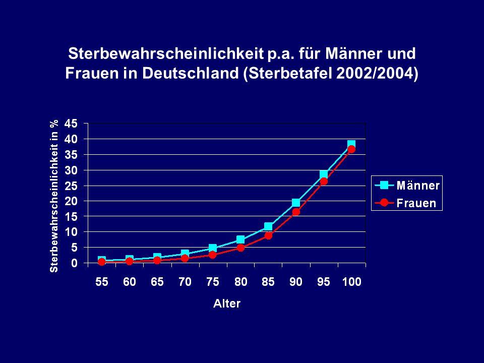 Sterbewahrscheinlichkeit p.a. für Männer und Frauen in Deutschland (Sterbetafel 2002/2004)