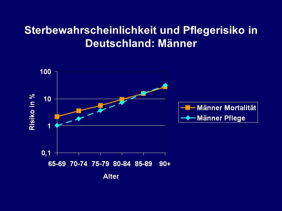 Sterbewahrscheinlichkeit und Pflegerisiko in Deutschland: Männer