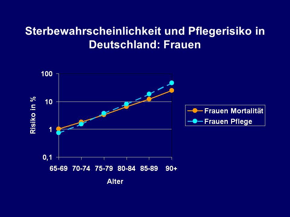 Sterbewahrscheinlichkeit und Pflegerisiko in Deutschland: Frauen