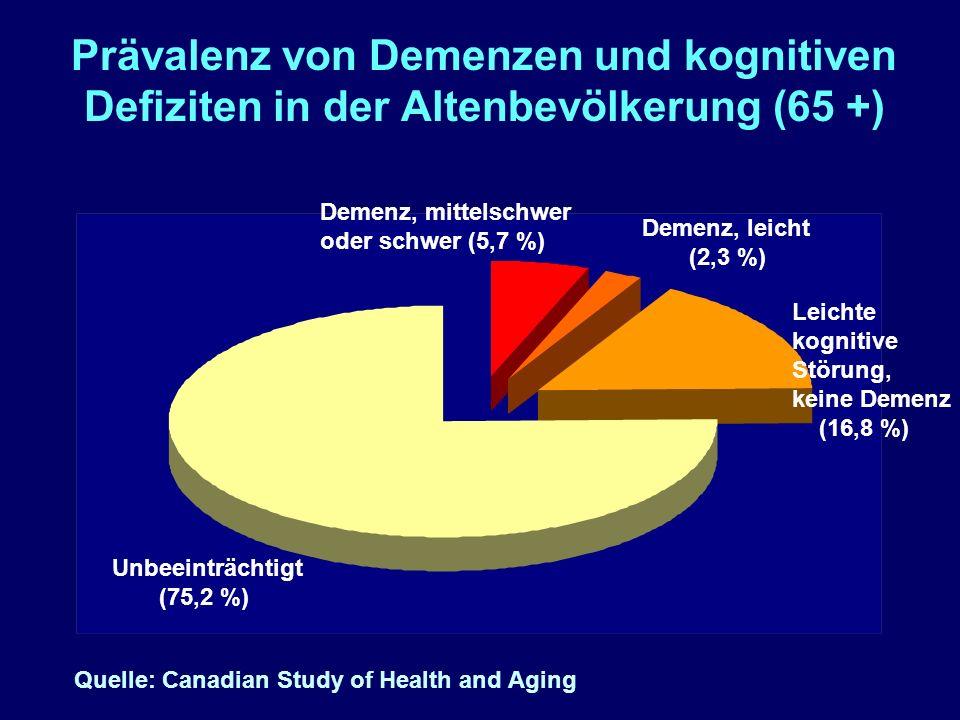 Prävalenz von Demenzen und kognitiven Defiziten in der Altenbevölkerung (65 +) Unbeeinträchtigt (75,2 %) Leichte kognitive Störung, keine Demenz (16,8 %) Demenz, mittelschwer oder schwer (5,7 %) Demenz, leicht (2,3 %) Quelle: Canadian Study of Health and Aging