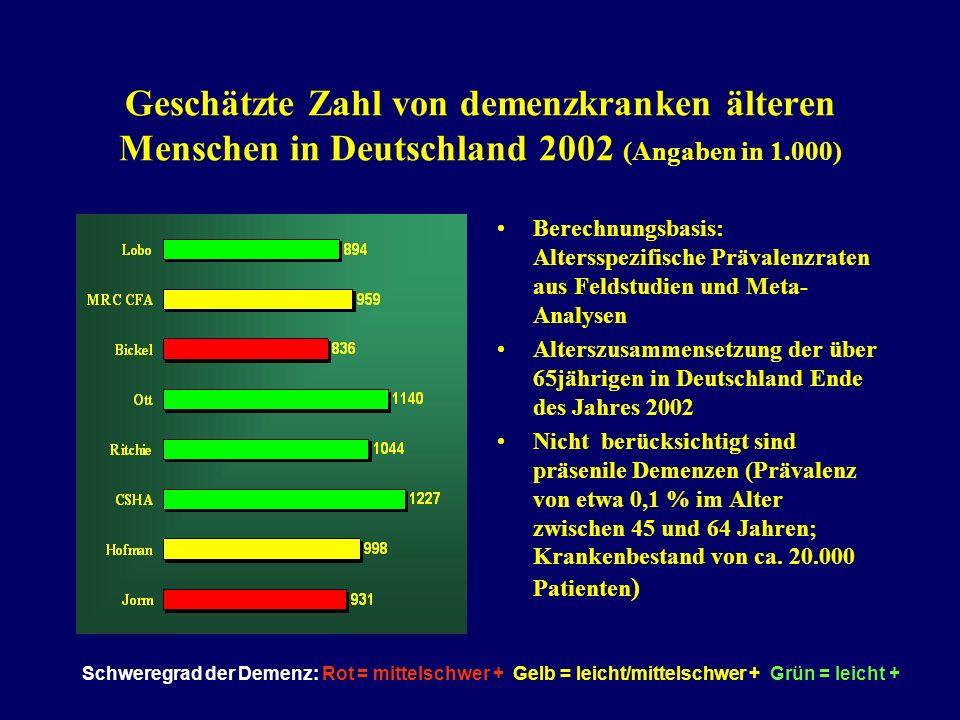 Geschätzte Zahl von demenzkranken älteren Menschen in Deutschland 2002 (Angaben in 1.000) Berechnungsbasis: Altersspezifische Prävalenzraten aus Feldstudien und Meta- Analysen Alterszusammensetzung der über 65jährigen in Deutschland Ende des Jahres 2002 Nicht berücksichtigt sind präsenile Demenzen (Prävalenz von etwa 0,1 % im Alter zwischen 45 und 64 Jahren; Krankenbestand von ca.