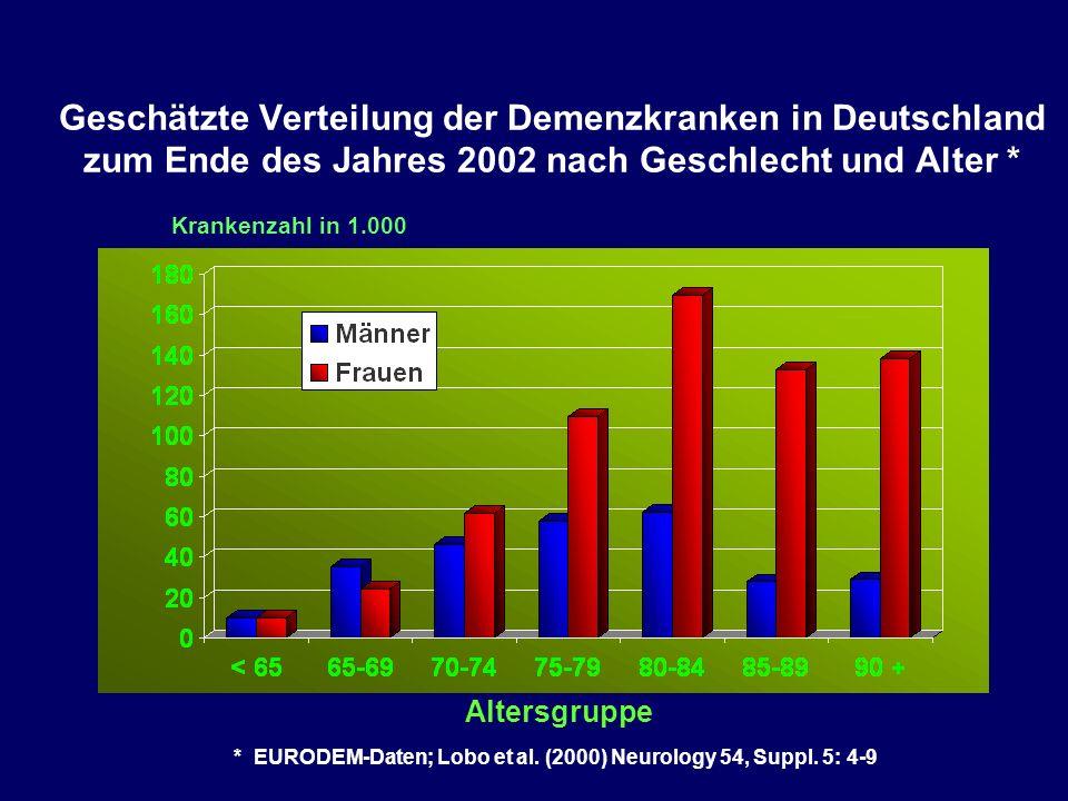 Geschätzte Verteilung der Demenzkranken in Deutschland zum Ende des Jahres 2002 nach Geschlecht und Alter * Altersgruppe Krankenzahl in 1.000 * EURODEM-Daten; Lobo et al.