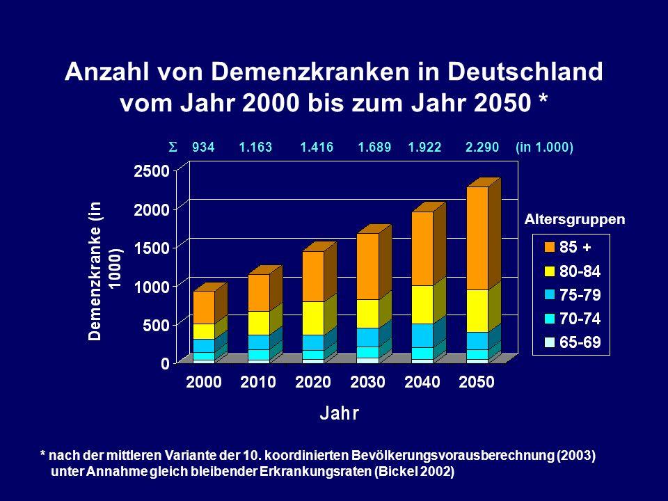 Anzahl von Demenzkranken in Deutschland vom Jahr 2000 bis zum Jahr 2050 * * nach der mittleren Variante der 10.
