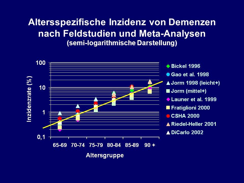 Altersspezifische Inzidenz von Demenzen nach Feldstudien und Meta-Analysen (semi-logarithmische Darstellung)