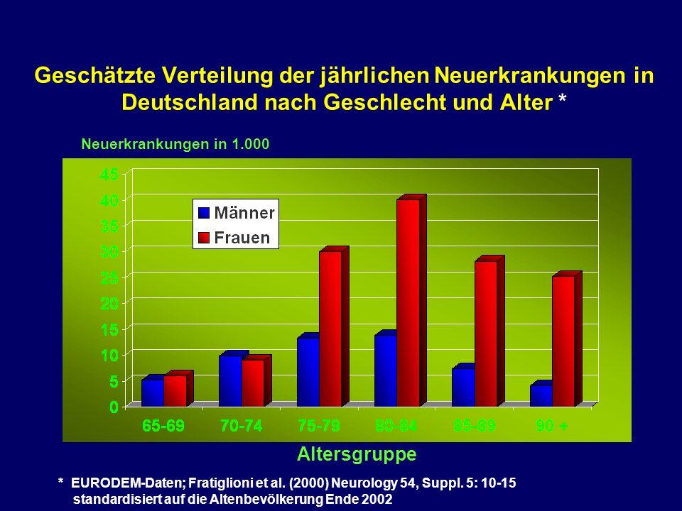 Geschätzte Verteilung der jährlichen Neuerkrankungen in Deutschland nach Geschlecht und Alter * Altersgruppe Neuerkrankungen in 1.000 * EURODEM-Daten; Fratiglioni et al.