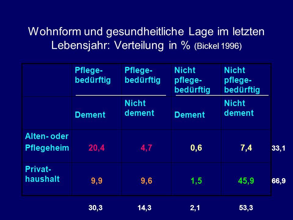 Wohnform und gesundheitliche Lage im letzten Lebensjahr: Verteilung in % (Bickel 1996) Pflege- bedürftig Nicht pflege- bedürftig Dement Nicht dement Dement Nicht dement Alten- oder Pflegeheim20,44,70,67,4 Privat- haushalt 9,99,61,545,9 30,3 14,3 2,1 53,3 33,1 66,9