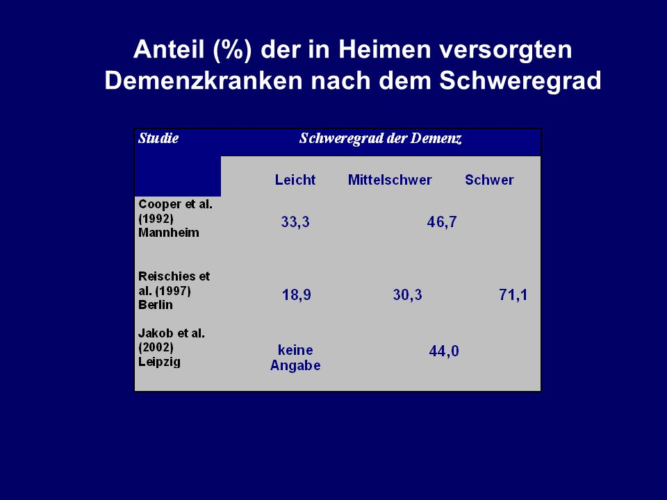 Anteil (%) der in Heimen versorgten Demenzkranken nach dem Schweregrad