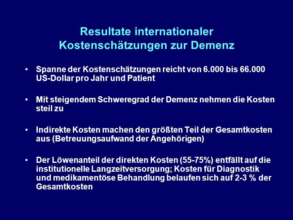 Resultate internationaler Kostenschätzungen zur Demenz Spanne der Kostenschätzungen reicht von 6.000 bis 66.000 US-Dollar pro Jahr und Patient Mit steigendem Schweregrad der Demenz nehmen die Kosten steil zu Indirekte Kosten machen den größten Teil der Gesamtkosten aus (Betreuungsaufwand der Angehörigen) Der Löwenanteil der direkten Kosten (55-75%) entfällt auf die institutionelle Langzeitversorgung; Kosten für Diagnostik und medikamentöse Behandlung belaufen sich auf 2-3 % der Gesamtkosten