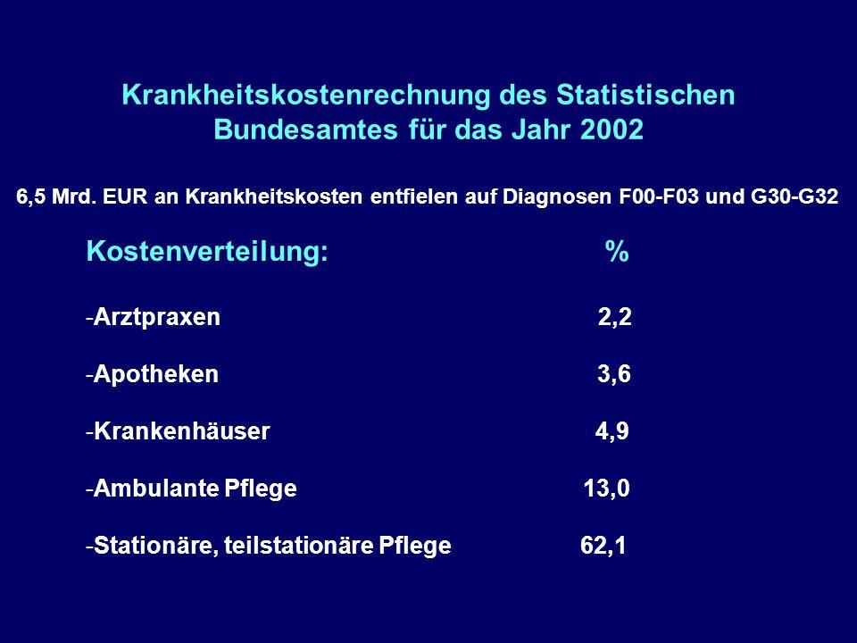 Krankheitskostenrechnung des Statistischen Bundesamtes für das Jahr 2002 6,5 Mrd.