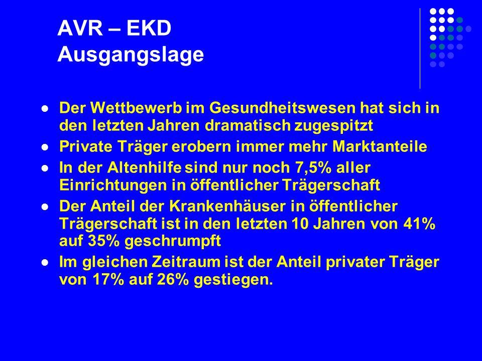 AVR – EKD Ausgangslage Krankenhäuser nach Träger von 1991 bis 2005