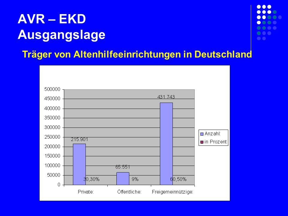 AVR – EKD Ausgangslage Träger von Altenhilfeeinrichtungen in Deutschland